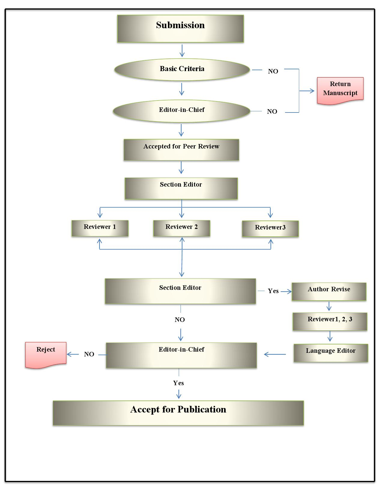 Peer Review Process Journal Of Human Environment And Health Promotion